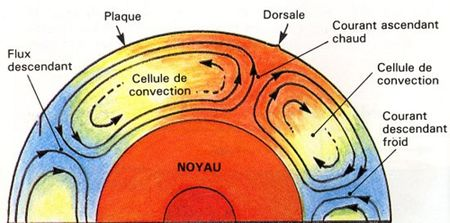 Group-Volcanisme Convection.jpg